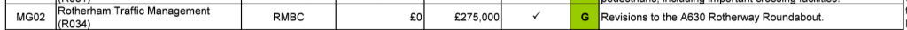 £275,000 of LSTF money to be spent on Rotherway Roundabout Revisions. Source