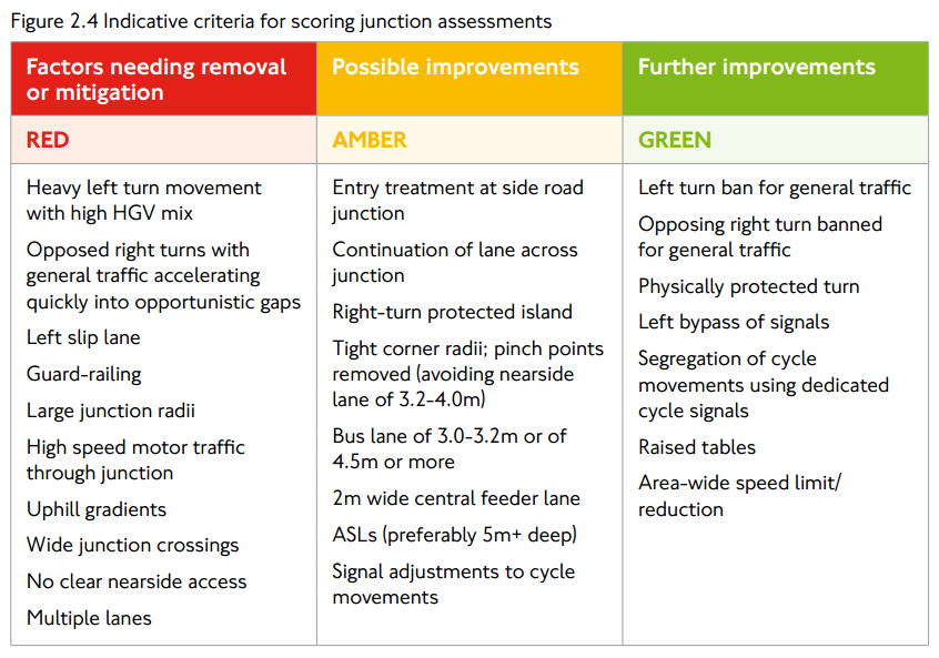 Indicative criteria for scoring junction assessments from the London Cycle Design Standards