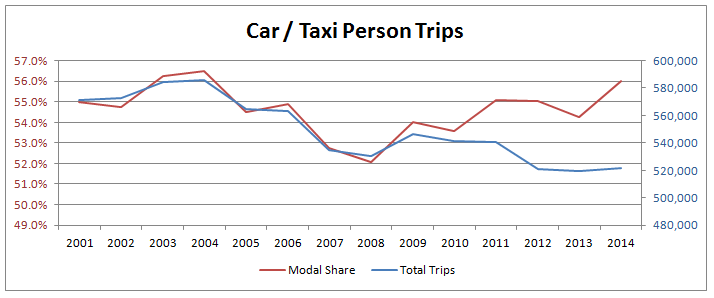 Car Taxi Person Trips Modal Share and Total in Sheffield