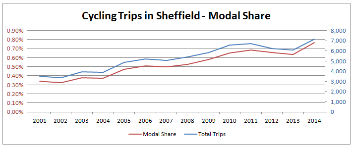 Cycling in Sheffield - Modal share from 2001 to 2014