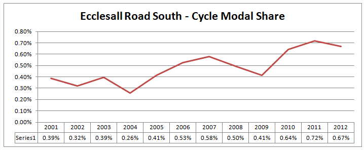 Ecclesall Road South - Bicycle Modal Share