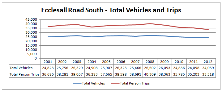 Ecclesall Road South - Total Trips and Vehicles
