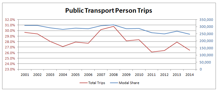 Public Transport Person Trips in Sheffield 2001 to 2014
