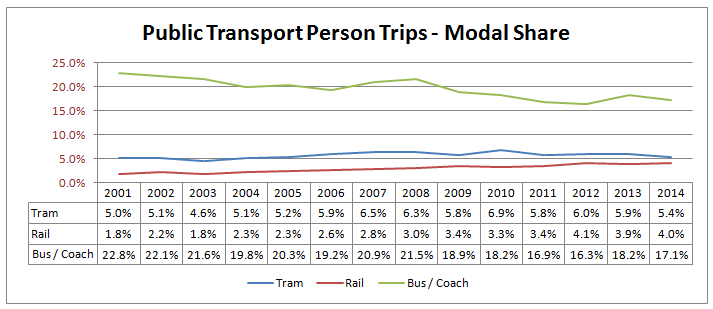 Public Transport Person Trips, split by mode, in Sheffield 2001 to 2014