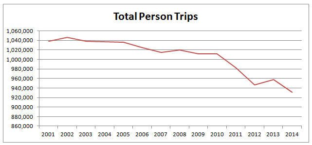 Total Person Trips in Sheffield 2001 to 2014