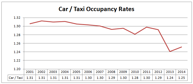 Car/Taxi Occupancy Rates in Sheffield